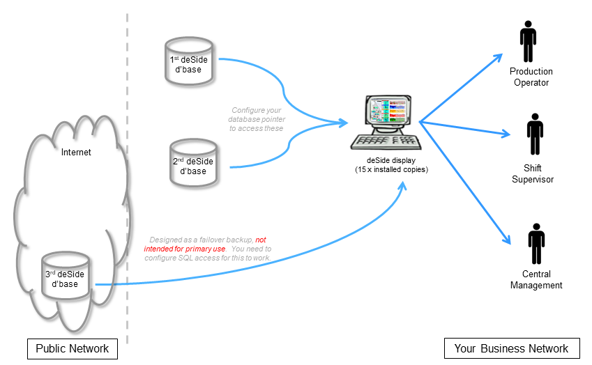 Illustration of three different database connections for deSide display
