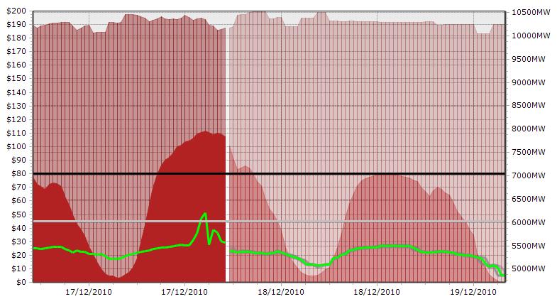 Price_Thresholds_On_Graph